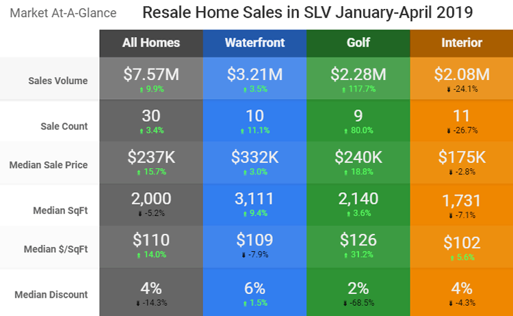 2019 Year to Date Sales - Click for Larger Image
