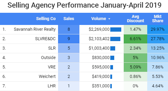 Selling Agency Performance 2019