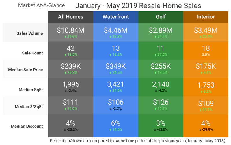 January to May Home Sales - Click for Larger Image