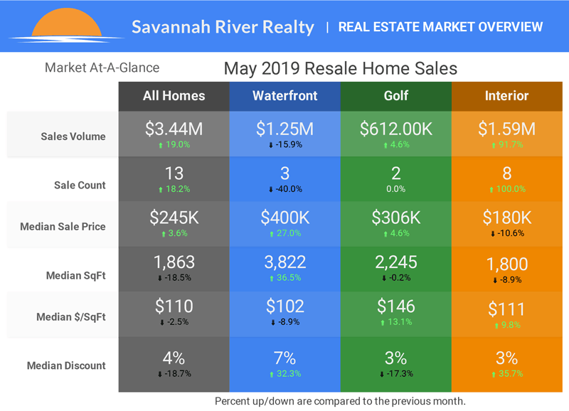 May Home Sales - Click for Larger Image