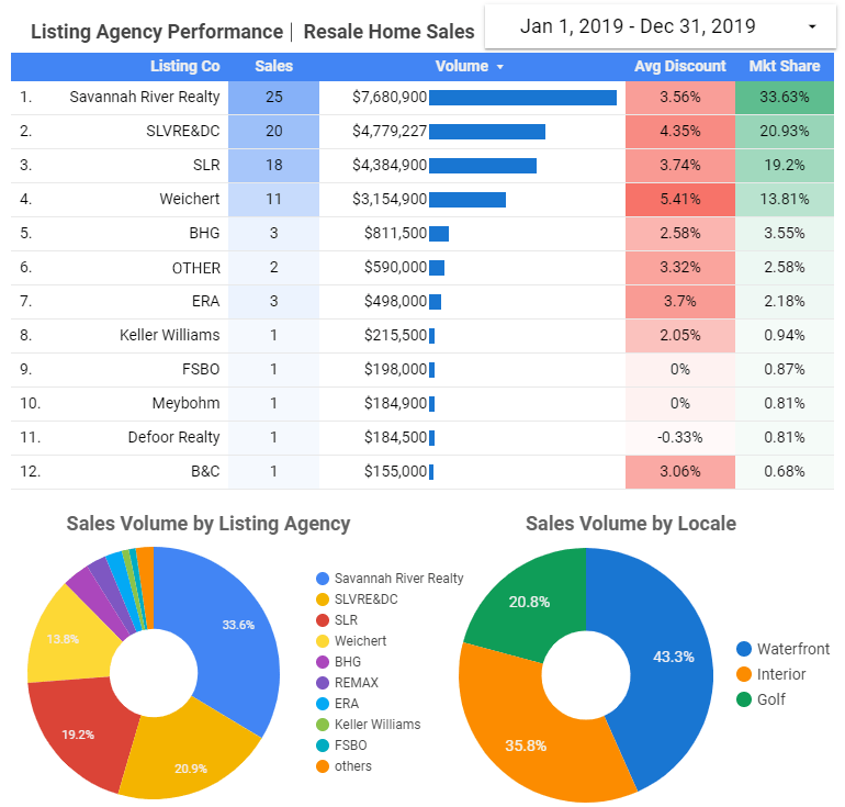 2019 Listing Agency Performance - Click for Larger Image