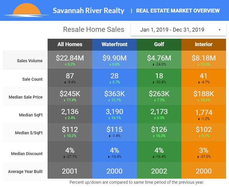 2019 Home Sales - Click for Larger Image