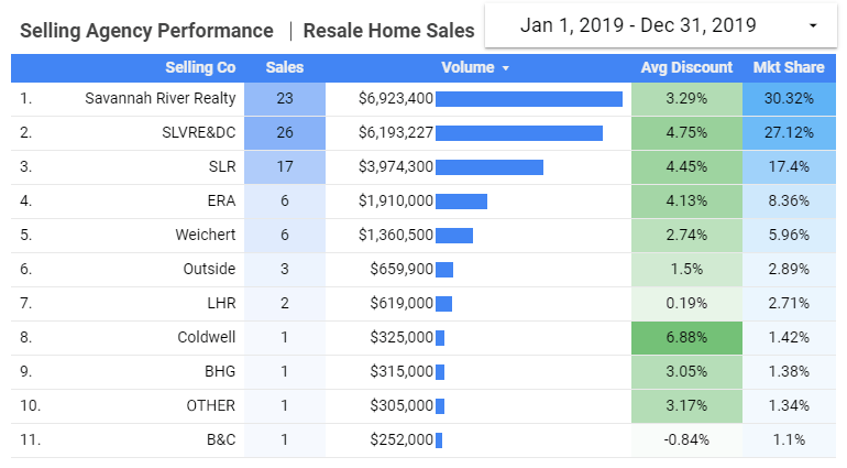 2019 Selling Agency Performance - Click for Larger Image