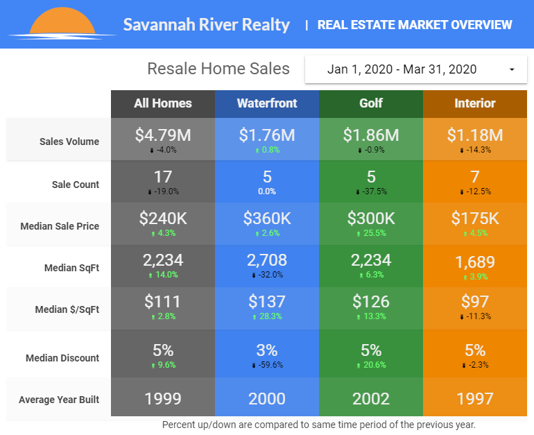 2020 Home Sales - Click for Larger Image